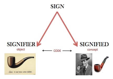 sign_system_diagram_samantha_lewis.png