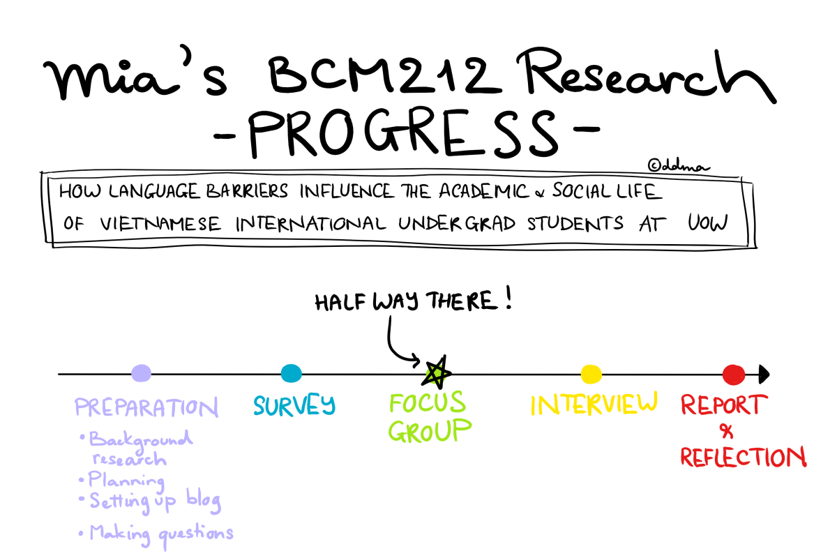 [BCM212] Focus Group – Hearing from the Other Side of theConversation