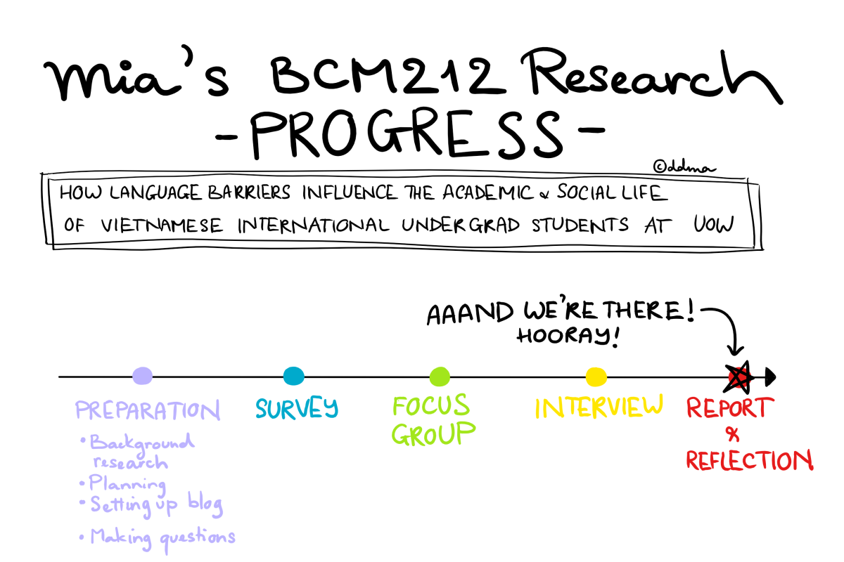 [BCM212] Reflection – The Rigorous Research