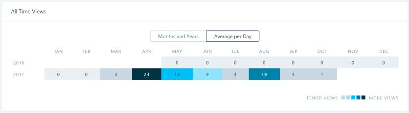Average daily hits